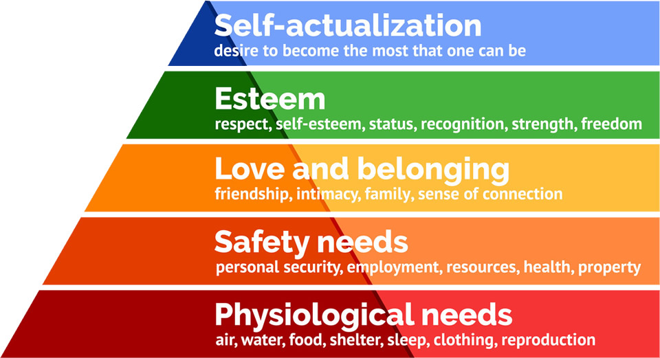 Applying Maslow's Theory in Times of Crisis
